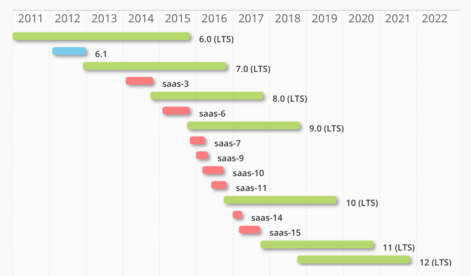 Odoo_Long_Term_Support_Timeline.png